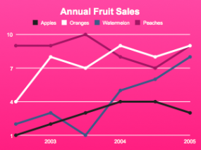 annual-fruit-sales.png